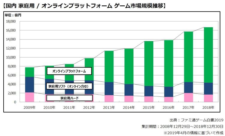 国内ゲームコンテンツ市場のグラフ画像