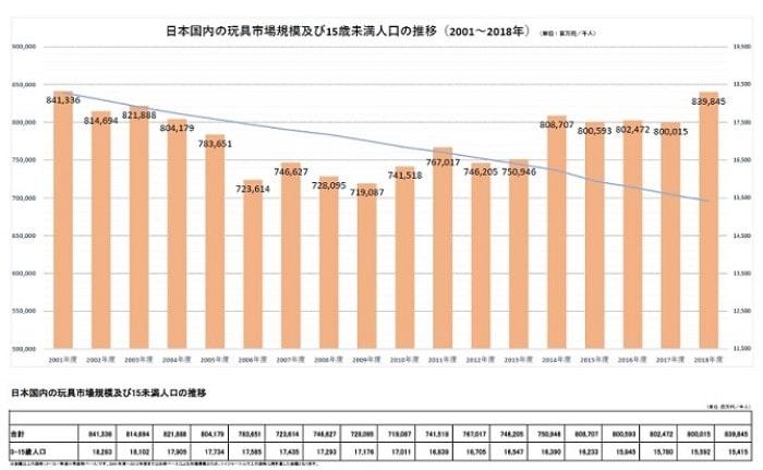 玩具の主要10分野における売上グラフ